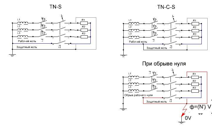 Система TT